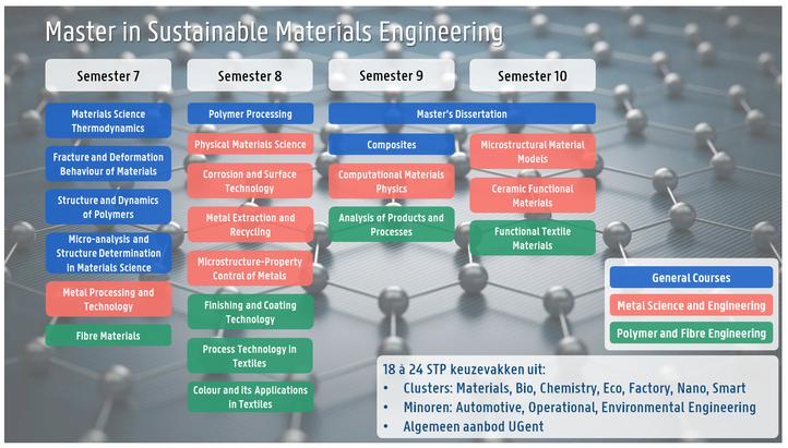 Programma MSc Sustainable Materials Engineering