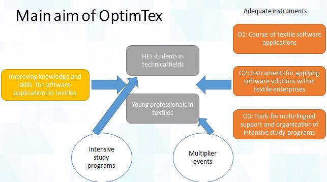 Main aim of OptimTex (schema)