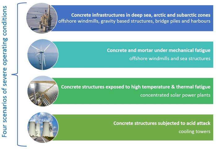 Long lasting reinforced concrete for energy infrastructures under severe operating conditions LORCENIS