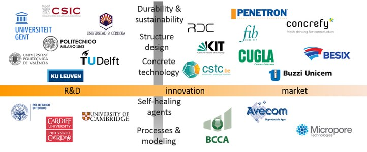 SMARTINCS Partner Logos