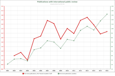 Publications with international review amout+FTE (**)