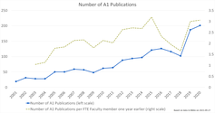 Figure 3a - Number of A1 Publications per year, and per FTE