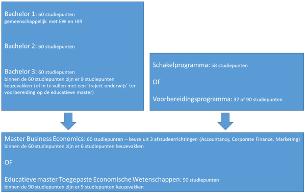structuur TEW / Business Economics