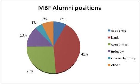 MBF alumni positions