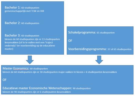 figuur structuur EW