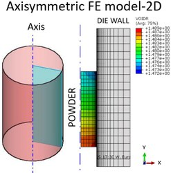 Axisymmetric FE model-2D