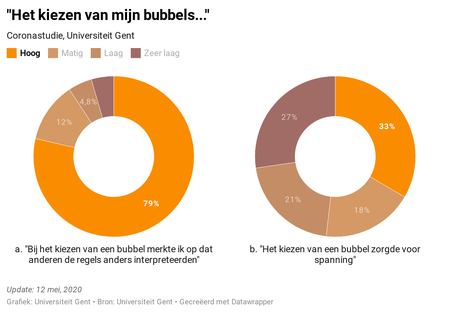 Bubbelskiezen