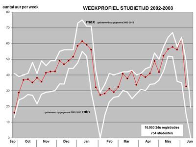 Studietijdmeting 2002-2003