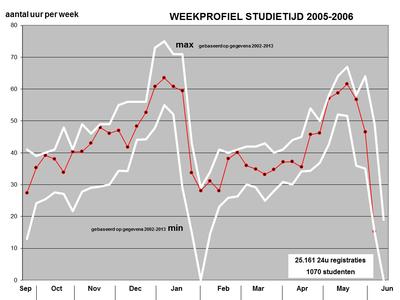 Studietijdmeting 2005-2006