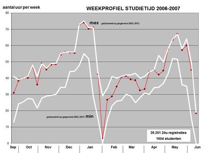 Studietijdmeting 2006-2007