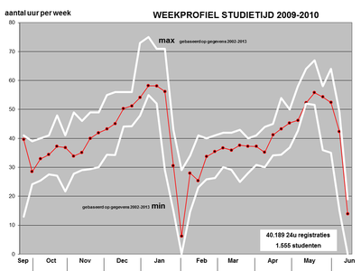 Studietijdmeting 2009-2010