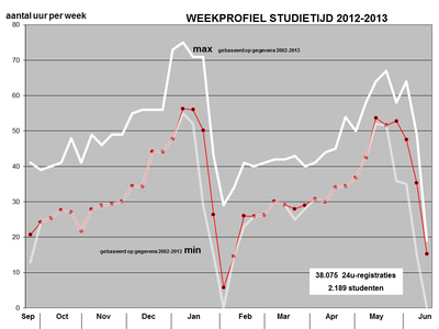 Studietijdmeting 2012-2013