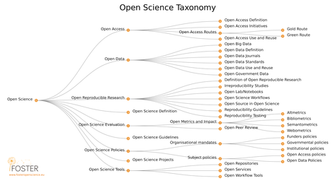 Open Science (image by FOSTER)