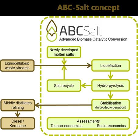 ABC salt