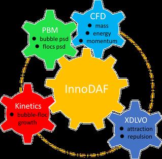 InnoDAF1