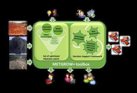 METGROWPLUS