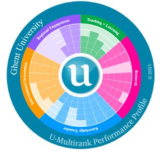 U-Multirank Sunburst 2017