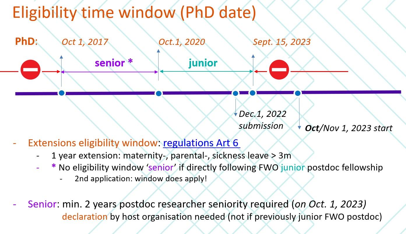 FWO postdoc eligibility window.JPG