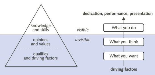 Iceberg Model of McClelland