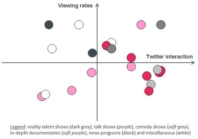 Twitter viewing rates