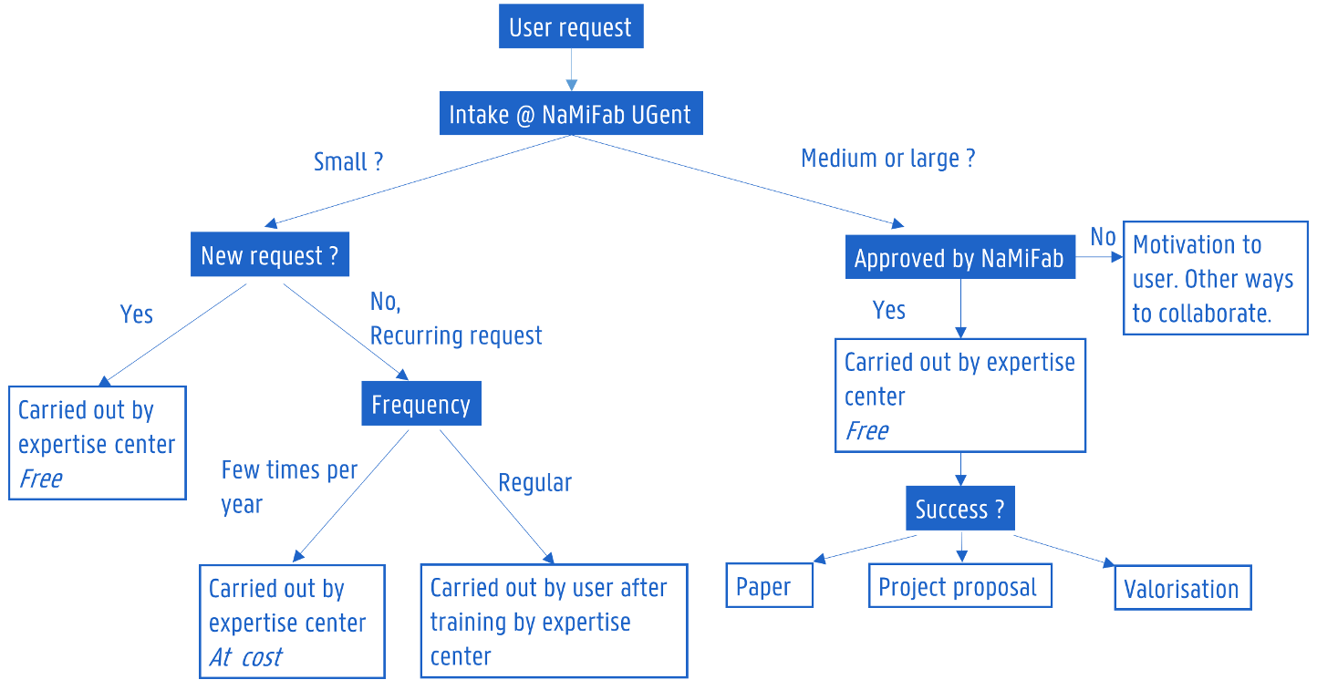 Schematic flow for intake and approval of different project types