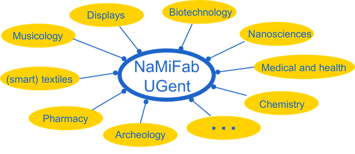 NaMiFab makes interdisciplinary research in a wide variety of research domains possible.