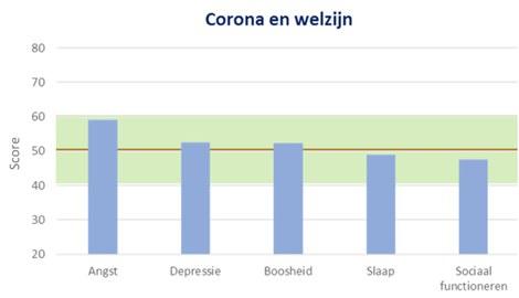 Gemiddelde scores op verschillende domeinen van welzijn