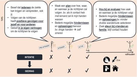 Infographic met tips per profiel