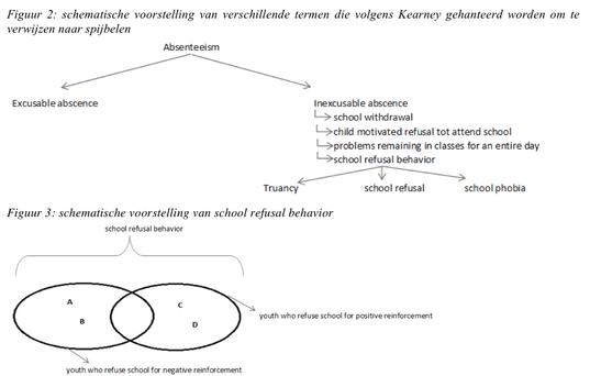 """In de masterproef over spijbelen van Roman F. (2011) worden verschillende conceptuele modellen opgenomen om het begrip """"spijbelen"""" te verkennen."""