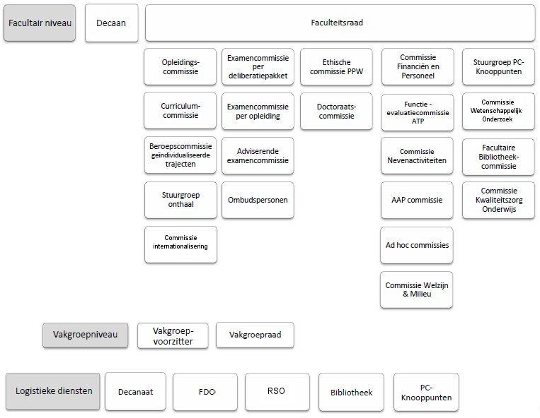 Organigram van de FPPW