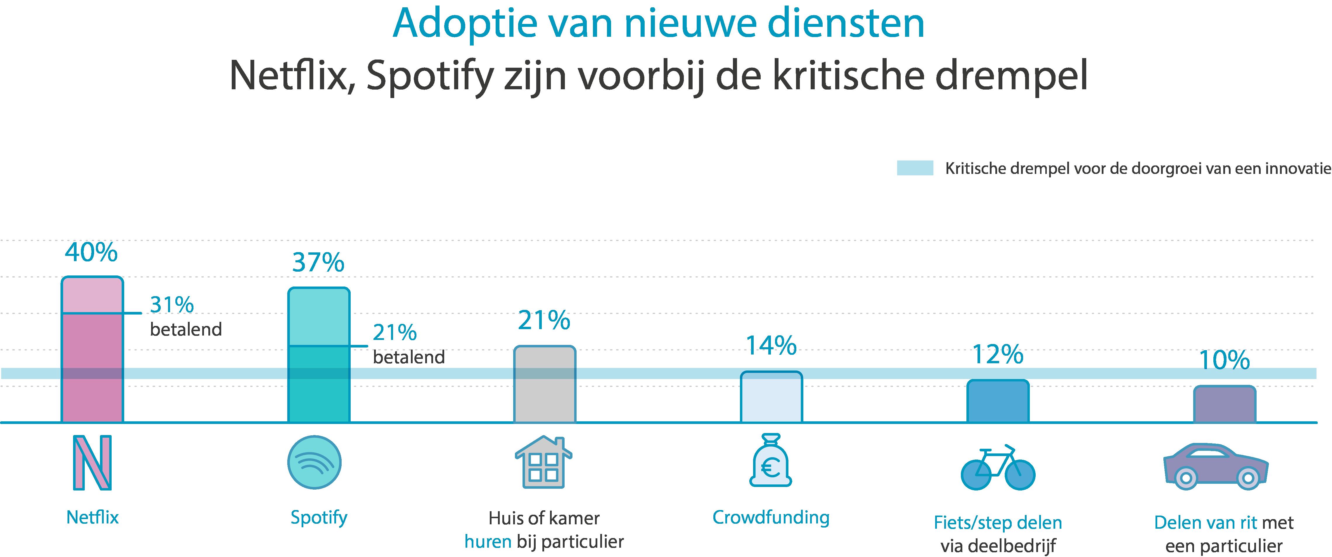 Adoptie van nieuwe diensten.jpg