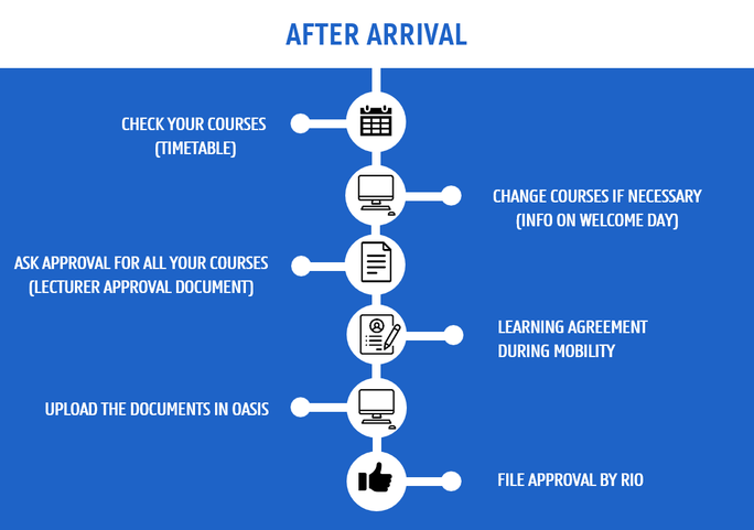 Schedule after arrival incoming exchange students