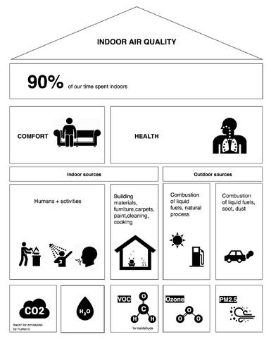 Indicatoren voor binnenluchtkwaliteit