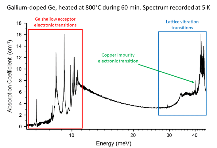 Detection of dopant and impurity levels in semiconductors2