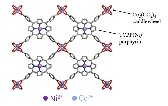Fig 1: structure of the Co-TCPP(Ni) (TCCP = Tetrakis(4-carboxyphenyl)porphyrin) 2D MOF
