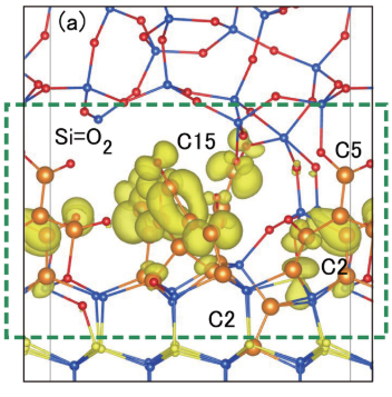 Fig. 1: Koolstofcluster (C-cluster) model voor oppervlaktoestanden voorgesteld ter verklaring van magnetische resonantie-experimenten [4]. Blauwe atomen stellen Si voor, geel/oranje C en rood O. Orbitalen voor ongepaarde elektronen (die met magnetische resonantie worden gedetecteerd) staan in lichtgeel aangegeven.