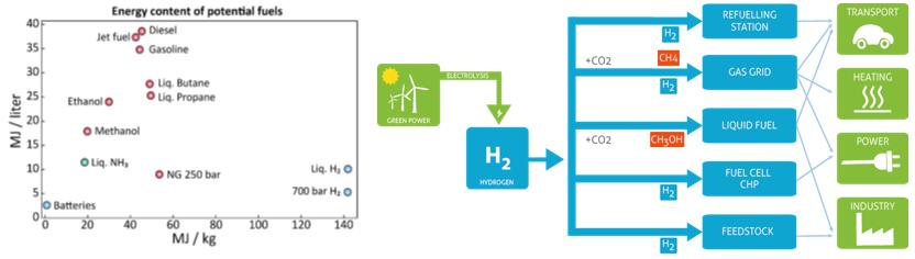 Figuur: Links: Volumetrische en gravimetrische energiedensiteit van verschillende opslag media (Figuur uit Energy-X Research Needs Report). Rechts: Concept van een waterstofeconomie (Figuur van Power2Gas Industry Cluster Flanders).