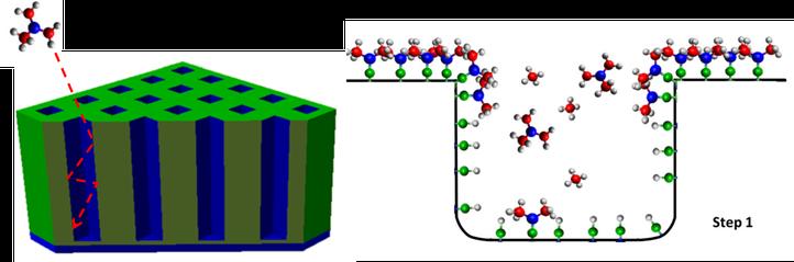 Links: Schematische voorstelling van gas transport in een 3D rooster van rechte holtes. Rechts: Schematische weergave van oppervlakreacties die resulteren in dunne film groei tijdens ALD.