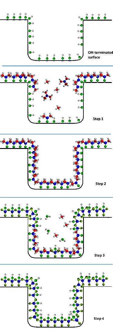 Stapsgewijze coating van 3D substraten met ALD. Uit Cremers et al., 2019