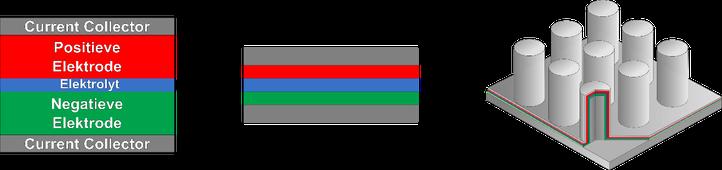 Dunne film vaste stof batterijen