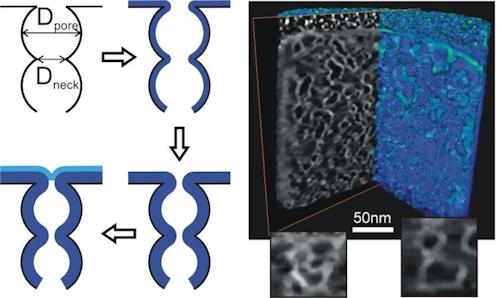 Research methods ALD conformality nanopores