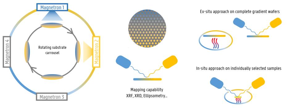 Research methods combinatorial materials screening