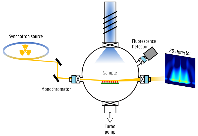 Research methods synchrotron ALD