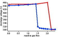 Hysteresis of the discharge voltage during reactive sputtering of an aluminum target in an argon/oxygen atmosphere.