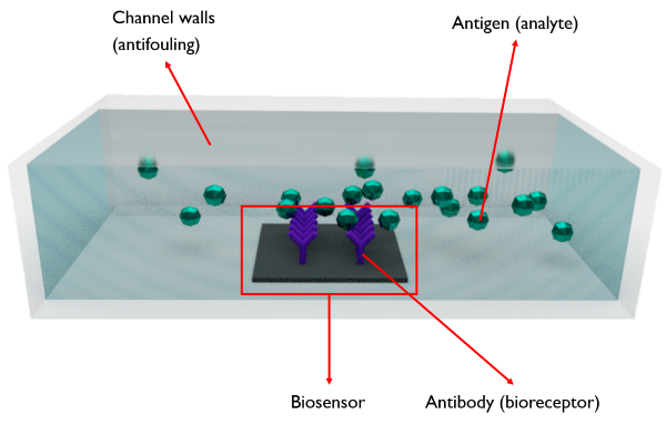 Figure 1: Schematic illustration of a microfluidic channel inside a LOC. (Copyright imec)
