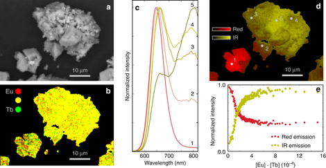 Scanning electron microscope (SEM) study on a CaS:Eu0.01Tb0.01 powder. Backscattered electron image (a), along with energy-dispersive X-ray (EDX) maps for terbium and europium (b). The colors encode the local terbium (green) and europium (red) concentrations. Simultaneous detection leads to a yellow color. c Cathodoluminescence (CL) spectra for a few selected points that are indicated in d. d False color image, displaying the total integrated CL intensity. e shows how the relative contributions of the red Eu2+ (integrated from 600 to 650m) and IR (integrated from 760 to 815m) luminescence band to the total CL spectrum evolve as a function of the local Eu and Tb concentrations, [Eu] ⋅ [Tb]. From Joos, J.J., Van der Heggen, D., Martin, L.I.D.J. et al. Broadband infrared LEDs based on europium-to-terbium charge transfer luminescence. Nat Commun 11, 3647 (2020).