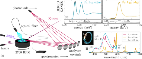 Schematic representation of the experimental setup (a): monochromatic x rays strike the rotating sample, the x-ray fluorescence is analyzed by a spectrometer in Rowland geometry, using an array of spherically bent crystal analyzers and an avalanche photodiode. The sample is irradiated by violet or IR lasers and the radioluminescence (RL) is recorded. The schematic representation in (b) illustrates how light of different wavelengths, temperature, and x rays induce electron transfer and hence affect the Eu2+-Eu3+ (blue-red) and Dy2+-Dy3+ (green-yellow) equilibria in the phosphor. (c) Camera image of the rotating sample under steady-state conditions. The x-ray beam hits the sample at point 1. Normalized radioluminescence spectra are displayed (d), measured on three different spots on the rotating sample [indicated in (c)], featuring Eu2+ 4f65d1→4f7 broadband (400–570 nm) and Dy3+ 4f9→4f9 line emissions at around 480, 575, 675, and 760 nm, following the 4F9/2→6HJ  (2J=15, 13, 11, 9) transitions, respectively. From Joos J.J., Korthout K., Amidani L., et al. Identification of Dy3+/Dy2+ as electron trap in persistent phosphors. Phys. Rev. Lett. 125, 033001 (2020).