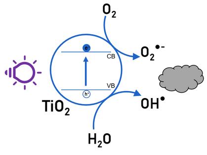 Working principle of photocatalysis illustrated.