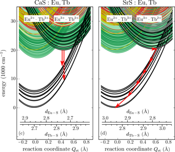 Configurational coordinate diagrams along the electron transfer reaction coordinate (Qet) for Eu–Tb pairs in CaS (left) and SrS (right). The configurational coordinate diagrams display the following levels for the Eu2+–Tb3+ configuration: 4f7(8S)–4f8(7F) (black), 4f65dt12g−4f8(1A1g) (green for high-spin states, red for low-spin states) and 4f7(8S)–4f8(5D, L, G) (gold), and following levels for the Eu3+–Tb2+ configuration: 4f6(7F)–4f85d1(1Γ7g) (black), 4f6(1A1g)–4f85dt2g (green for high-spin states, red for low-spin states), and 4f6(1A1g)–4f9 (gray). The quasi-continuum formed by all other levels of the Eu–Tb pair, where none of both ions is in its ground state are represented by the green-colored background. From Joos, J.J., Van der Heggen, D., Martin, L.I.D.J. et al. Broadband infrared LEDs based on europium-to-terbium charge transfer luminescence. Nat Commun 11, 3647 (2020).