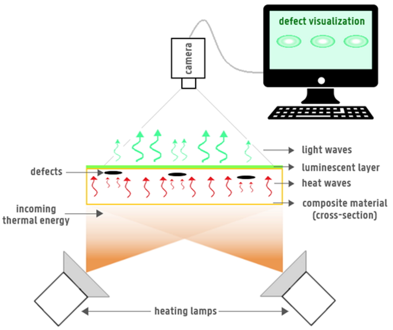 Figure 1: Schematic representation of the setup for defect inspection by means of thermally stimulated luminescence at the composite surface.